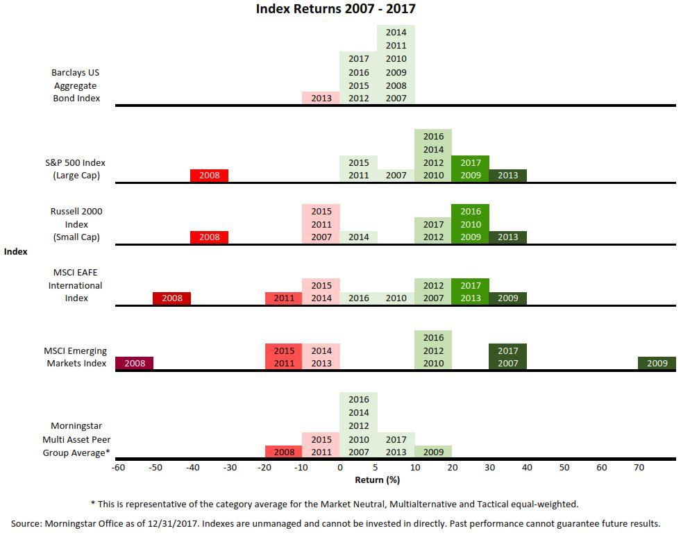 Index Returns for 2007 – 2017