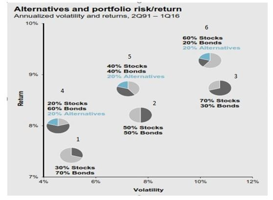 Multi Asset Strategies: Their Impact